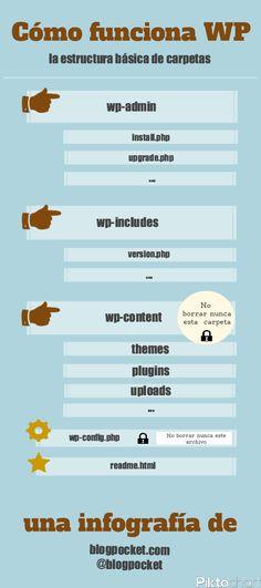 Aprende la estructura básica de carpetas de WordPress (infografía)