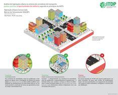 Legislação urbana e corredores de transporte nas grandes cidades brasileiras: uma análise à luz dos princípios de Desenvolvimento Orientado ao Transporte Sustentável,© ITDP Brasil