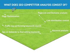 What does SEO competitor analysis consist of?