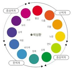 심플한 인테리어를 원하지만 어떻게 해도 어수선한 분위기가 되어버린다면 혹시 너무 많은 색상을 사용한 것은 아닌지 다시 한 번 확인해 보기 바랍니다.타고난 센스가 없어도 제대로 된 색상사용법을 배워 달인이 되는 법을 알아 보겠습니다. 빨강,파랑,노랑과 같이 색상이 있는 색을 유채색, 색상이 없는 하양,회색,검정을 무채색 이라고 합니다. 색채학에서는 색의 3가지 속성을 기초로 하여 수많은 색들을 분류합니다. 그 3..