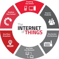 IoT has the potential to be transformational to the financial services industry