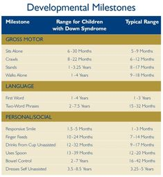 Developmental Milestones for Children with Down Syndrome