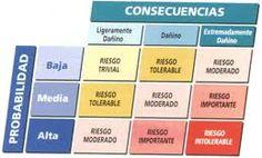 Metodología del INSHT para la evaluación de riesgos Periodic Table, Safety, Universe, Health, Periodic Table Chart