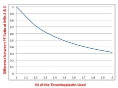 Explanation of PT, INR, thromboplastin and ISI