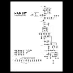 Hamlet decyphered. or diagrammed. by Helena Wahlman & via DesignMilk