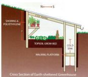 Solar Sunspaces and Greenhouses