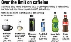 Caffeine Content in Energy Drinks Stop Overeating, Low Blood Pressure, Healthy Living Tips, Healthy Life, Espresso Coffee, Knowing God, How To Better Yourself, Diet And Nutrition, Caffeine