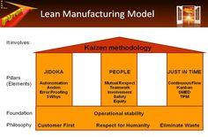 Fundamentals of Lean Manufacturing Presentation-Lean powerpoint