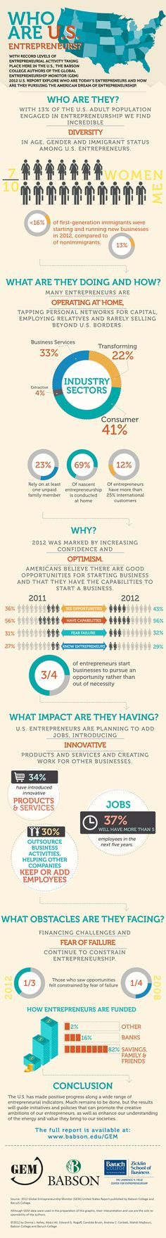 Who are U.S. Entrepreneurs? - Entrepreneurship in the U.S. Reaches Highest Level in More Than a Decade. Infographic provides good information on who, what, where, and problems faced.
