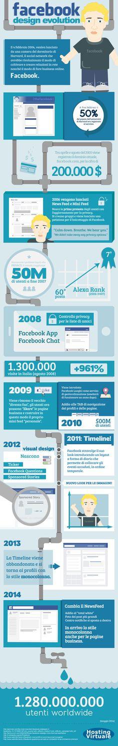 Tutti i cambiamenti del #layout di #Facebook dal 2004 ad oggi in #infographic