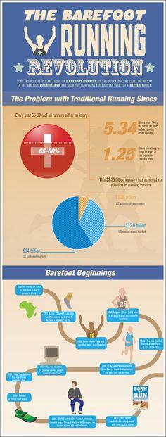 Great infogram of the barfoot/natural running progress - http://runningshoes.com/barefoot-running