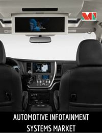 Automotive infotainment systems, which were previously factory-fitted only in luxury and business-segment cars, have become increasingly popular even in the entry-level vehicles.