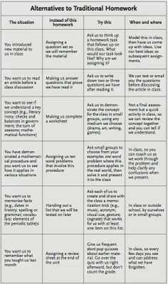 nontraditional homework ideas