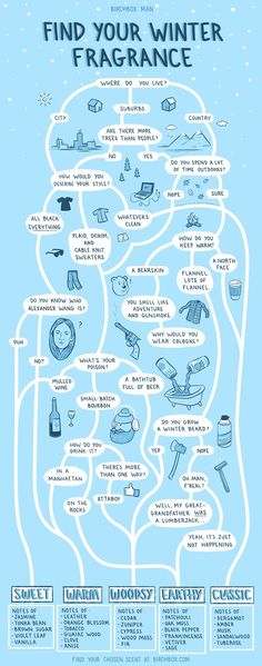 Men's Winter Fragrance Flowchart