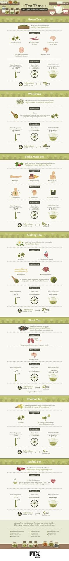 Giant Tea Time Infographic!