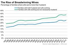 More women are breadwinners in their household.