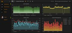 Server Performance data dashboard by Grafana