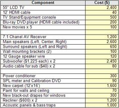 Resolution vs screen size vs viewing distance chart 720 vs 1080 building a home theater part 1 introduction and planning balancing the budget greentooth Gallery