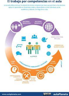 Cómo es el trabajo por competencias en el aula #Infografía #Educación