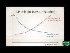 Économie : Le fonctionnement du marché du travail  #economie #fonctionnement #marche