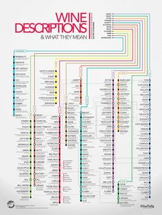 Wine Descriptors Infographic: Over 120 wine descriptions on a subway style design. Learn wine flavors and what they really mean.