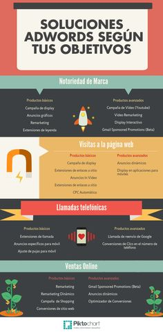 Infografía: Soluciones Adwords según tus objetivos.