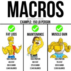 Here's examples of what a person's macros would look like for fat loss, maintenance and muscle gain phases. Here how we determine those macros.-FAT LOSS: Calories = BW x Protein should. Weight Training Workouts, Gym Workout Tips, Fun Workouts, Workout Challenge, Baby Workout, Gym Tips, Workout Abs, Tips Fitness, Fitness Nutrition