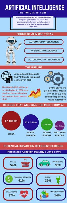 """""""AI is more profound than electricity and fire""""-Sundar Pichai (Google CEO) Know why is Artificial is the future of tech! #technews  #technology  #artificialintelligence  #infographic  #appdevelopment"""
