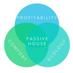 What is the Passive House standard? Mechanical Ventilation, Ventilation System, Environmental Pollution, Passive House, How To Become Rich, Heating And Cooling, Maine, School, Sustainability