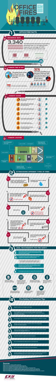 How to Prevent Office Fires [Infographic] | Safety content from EHS Today