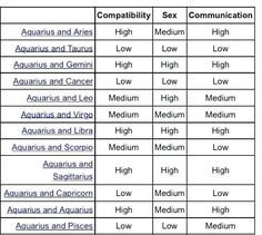 Cancer Cancer Compatibility Chart Best Best Zodiac Signs Chart Ideas On Of Cancer Cancer Compatibility Chart Aquarius Compatibility Chart, Numerology Compatibility, Zodiac Signs Chart, Best Zodiac Sign, Microsoft Word, Mbti Funny, Intj, Tarot, Dates