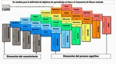 taxonomia de bloom