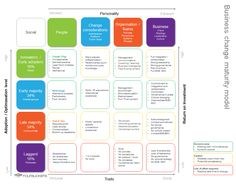 New Business Change Maturity model to overcome people and organisations tasked and challenged by change, progress and adoption. You can overlay with change situations that may arise due to technology, social communication, system integration or cultural initiatives. This assists in understanding organisational change positions, whilst to assisting in business and strategic planning that involves change.