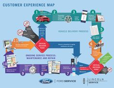 CustomerExperienceMap-0915611.jpg (3238×2521)