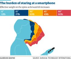 Do you have a mobile phone? Then you may have text neck!