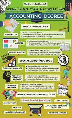 12 jobs for the major accountants The university network While many people believe that an accounting degree offers a singular career path, this perception is far from accurate. The skills that accounting majors are taught in college — money management, c Accounting Notes, Learn Accounting, Accounting Basics, Accounting Student, Bookkeeping And Accounting, Bookkeeping Business, Accounting And Finance, Business Accounting, Time Management
