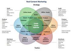 Typische Elemente einer Content Marketing Strategie. Quelle: Media Crush