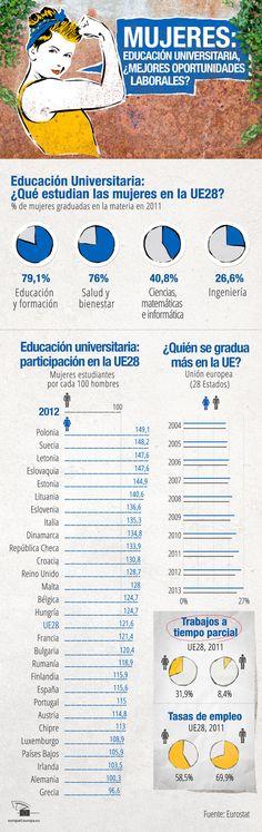 Unión Europea: mujeres - universidad - trabajo.