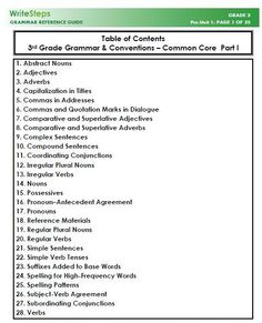 K-5 Common Core Grammar Guidelines! These guidelines are a reference guide to the Common Core grammar expectations for Kindergarten, 1st grade, 2nd grade, 3rd grade, 4th grade, and 5th grade. Click each grade level to download a copy of the grammar guidelines.