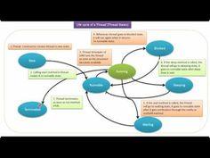 Java Tutorial : Java Threads (Life cycle of a Thread in Java | Java thre...