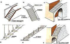 Architetto Di Leo Leonardo - Le Scale