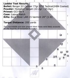 Creighton Audette came up with a method for developing precision rifle handloads that has been referred to by many names: Incremental Load Development Method (ILDM) The Ladder Test 20 Round String Method Unfortunately many of Audette's original articles aren't very accessible, so I wanted to provide a few resources that help flesh out the method ...