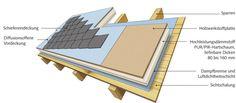 Dachschalung +Aufsparrendämmung Um den Dämmstoff zu tragen, wird über die gesamte Dachfläche eine Holzschalung angebracht. Und weil die Dachbalken innerhalb des gedämmten Bereichs liegen, wirken nur geringe Temperaturschwankungen auf sie ein. ..es kaum zu Knackgeräuschen kommt. ...die durchgehende Dämmstoffschicht erfüllt hohe Anforderungen an den Schallschutz.