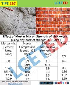 Cement Mix Ratio, Masonry Work, Brickwork, Civil Engineering, Civilization, Specs, Strength, Knowledge, Facts
