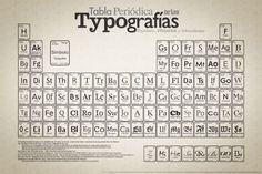 Tabla periódica de Tipografía