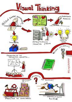 El Visual Thinking es para mi una herramienta muy enriquecedora que potencia el pensamiento creativo y lo hace visible, ayudándonos a entender la realidad observando, analizando y conectando ideas a partir de imágenes sencillas y palabras bien ordenadas. Nos ayuda a organizar, estructurar y conectar ideas a través de la experiencia personal, la creatividad,... conjugando… Visual Thinking, Thinking Skills, Design Thinking, Presque Isle State Park, Power Season, Grammar Book, Extreme Workouts, Sketch Notes, Best Teacher