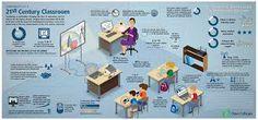 Cambio del rol del profesor, como facilitador y modelador del aprendizaje de los alumnos. #roldelprofesor #facilitador
