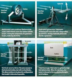 TYPES OF TIDAL TURBINES