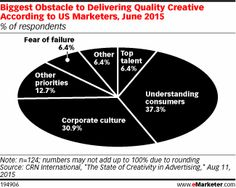 Biggest Obstacle to Delivering Quality Creative According to US Marketers, June 2015 (% of respondents)