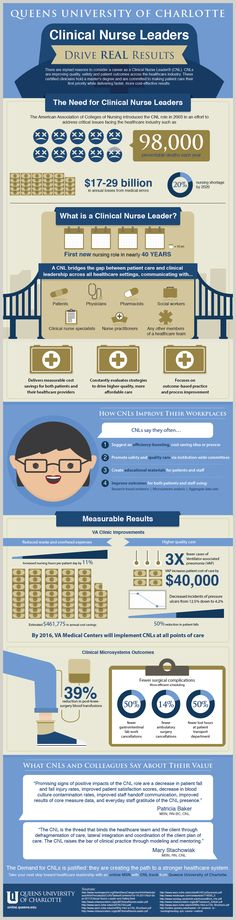 MSN-Clinical-Nurse-Leader-Infographic